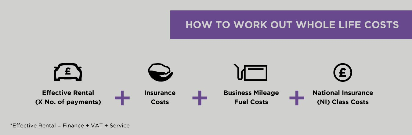 How we work out vehicle Whole Life Costs
