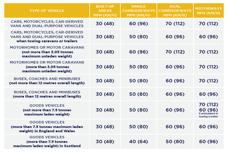 Table of speed limits.